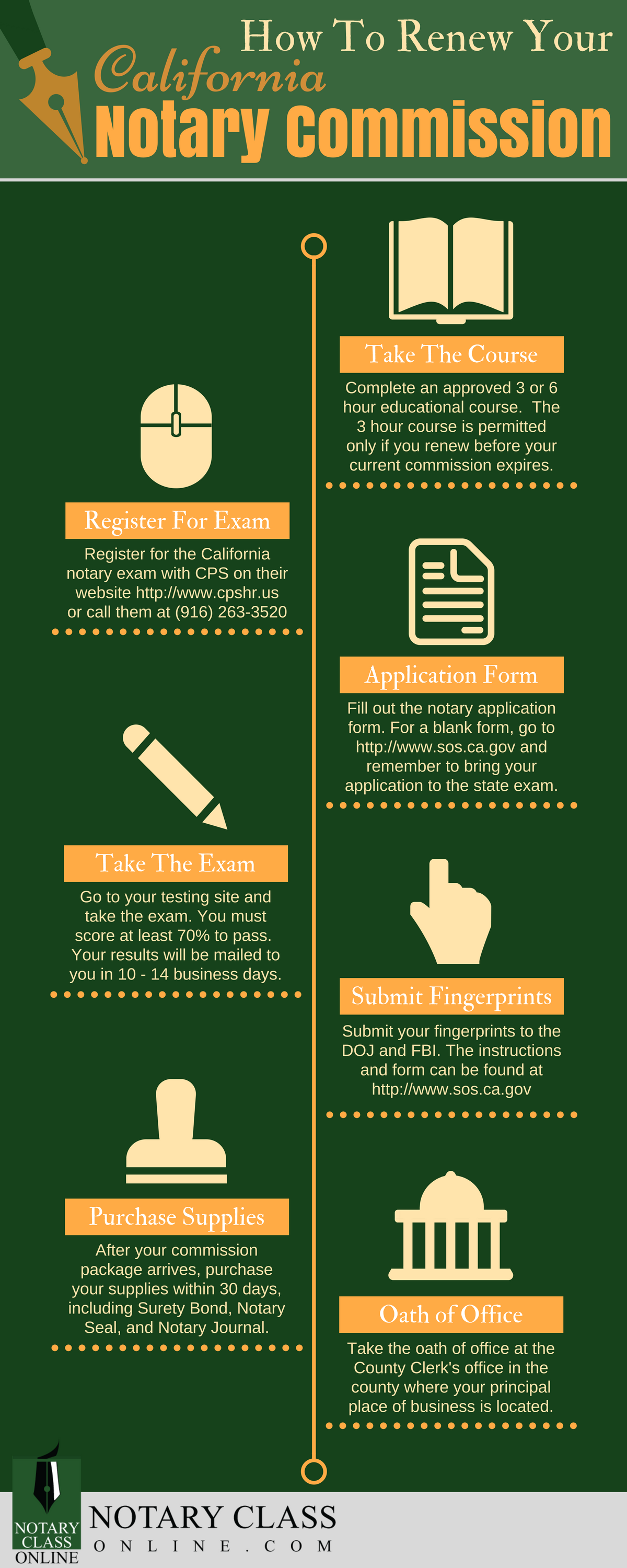 CA Notary Renewal Infographic